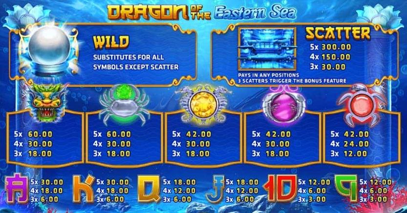 สัญลักษณ์อัตราจ่าย Dragon of the Eastern Sea
